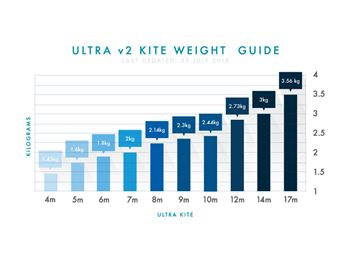 Learn about the new Airush Ultra V2 kite from the designers